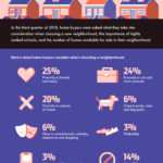 What Do Home Buyers Look for in a Neighborhood